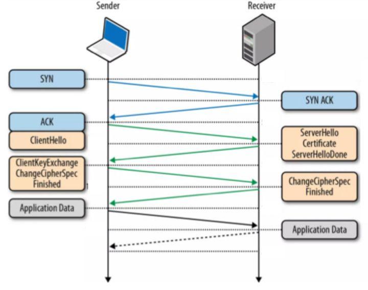 【每日一知】DNS over TLS-PK技术网